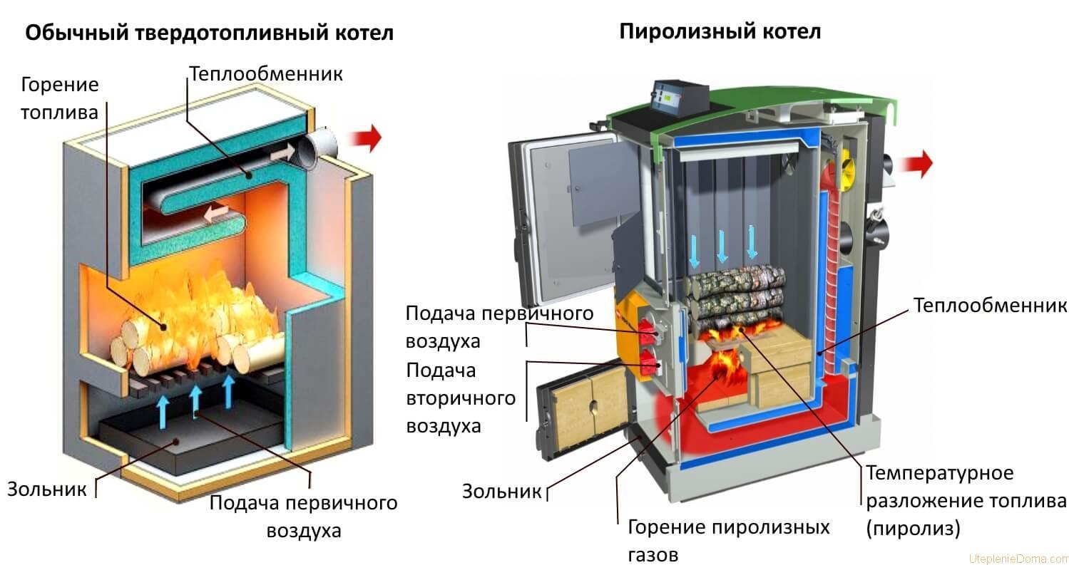 схема обвязки котла отопления в картинках
