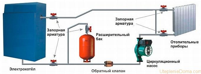 электрокотел для водяного отопления