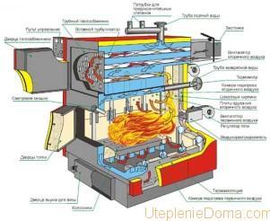 eстройство отопительного котла на твердом топливе
