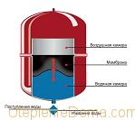 давление в расширительном бачке отопления