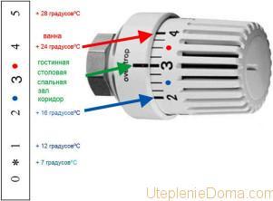 Как отрегулировать краны на батареях отопления