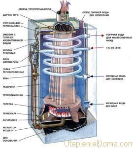 аппарат водонагревательный проточный газовый бытовой