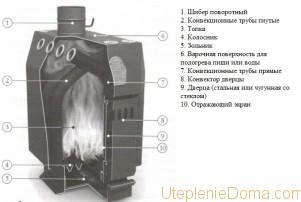 конвекционная печь длительного горения