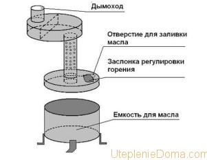 как сделать пиролизную печь своими руками