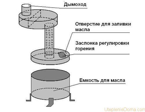 Как сделать своими руками печку в доме