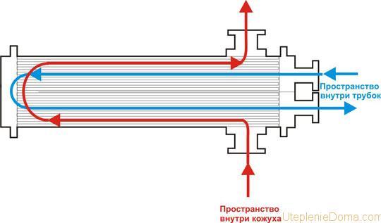 Теплообменник водоводяной температура теплообменник проточный паяный альфа ловаль