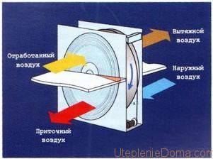 роторные рекуператоры воздуха