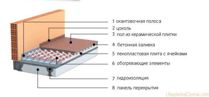 Пенопласт под теплый пол водяной