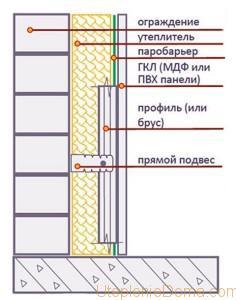 утепления балкона каменной ватой