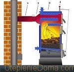 дымоход для котла на твердом топливе