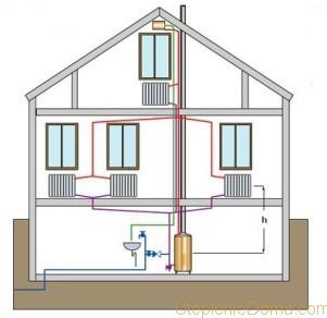 какими трубами делать отопление в частном доме