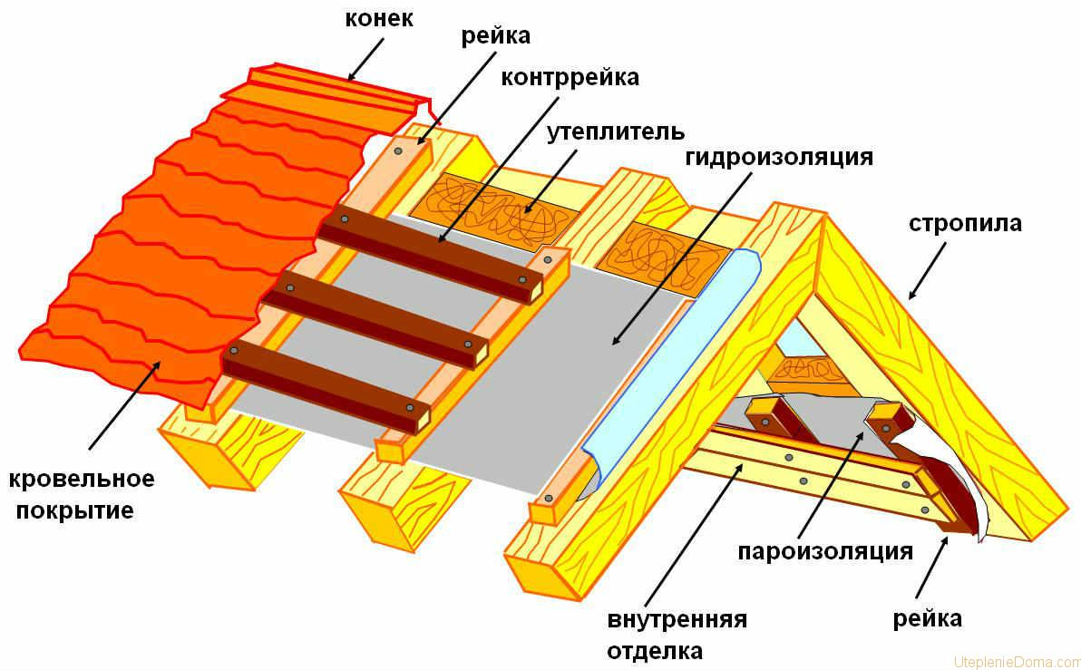 Как правильно сделать пароизоляцию для крыши