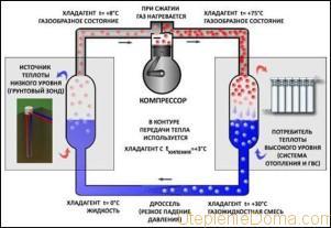 Энергосбережение в частном доме