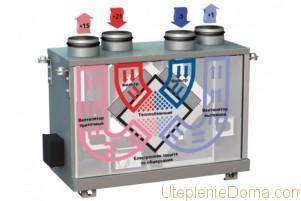 Энергосберегающие отопление для частного дома
