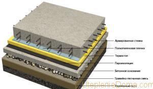 пароизоляции бетонного пола