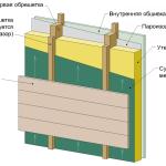 Как правильно уложить пароизоляцию на стены