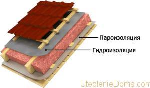 пароизоляция для плоской кровли