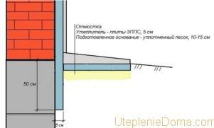 Техноплекс для утепления балкона