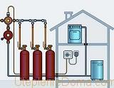 отопление коттеджа газовое