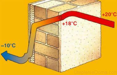 сравнение утеплителей по теплопроводности