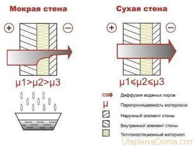 характеристике утеплителей для дома