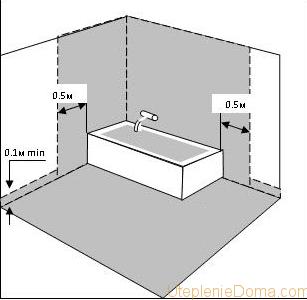 гидроизоляция в туалете