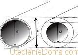 как рассчитать диаметр трубы для отопления
