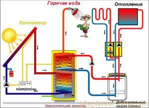 гелиосистемой для отопления