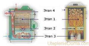 газогенераторных котлов на твердом топливе