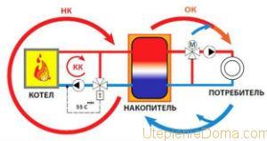 Твердотопливные газогенераторные котлы