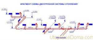 гидравлический расчет отопления