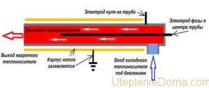 Ионный котел отопления греет воду за счет электричества, но принцип работы отличается от ТЭНового