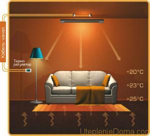 Принцип работы инфракрасных обогревателей заключается в том, что нагретый до определённой температуры элемент, выделяет ИК излучение