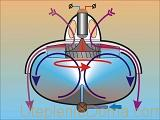 Теоретически применение вихревого двигателя для отопления возможно